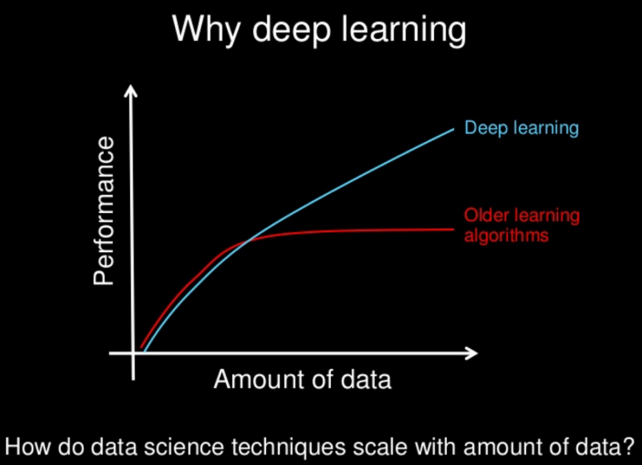 Why-Deep-Learning-1024x742